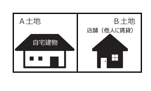自分で使用している建物と賃貸用建物の場合