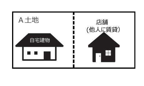 A土地を自宅部分と店舗部分とに分けて別々に評価