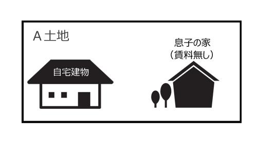 自分で使用している建物と無償で貸している建物の場合